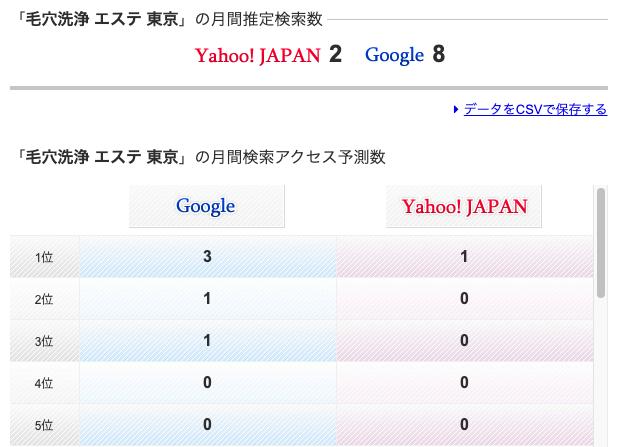 「毛穴洗浄 エステ 東京」の検索結果
